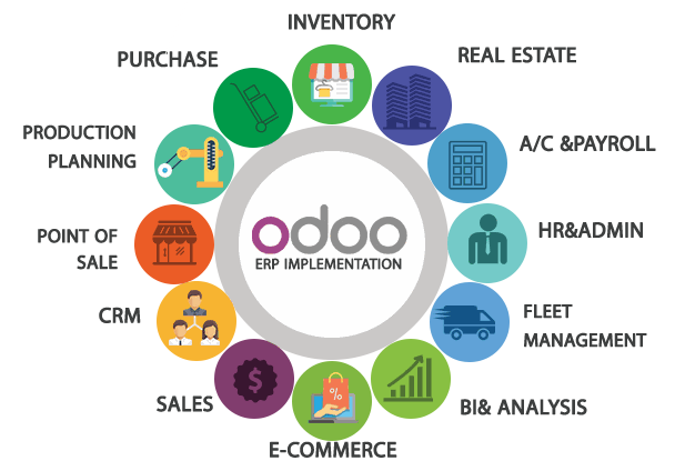 Odoo • Image and Text